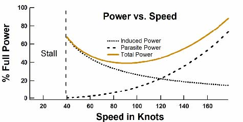 The power required for flight as a function of speed